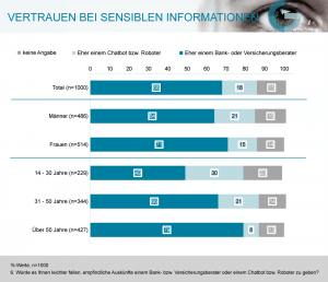 Einen Vertrauensvorschuss haben die Bankberater vor allem bei Frauen (71%) und Personen 50+ (79%). Ca. 1/3 der unter 30-Jährigen würden sich lieber einem Chatbot als einem Bankberater anvertrauen.