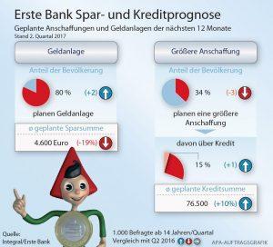 Erste Bank Spar- und Kreditprognose