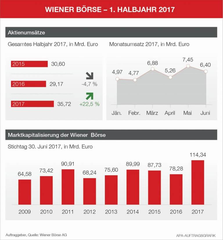 """""""Die Wiener Börse ist die einzige westeuropäische Börse mit signifikanten Umsatzzuwächsen und klarer Marktführer im Handel österreichischer Aktien,"""" berichtet Christoph Boschan, Vorstandsvorsitzender der Wiener Börse."""