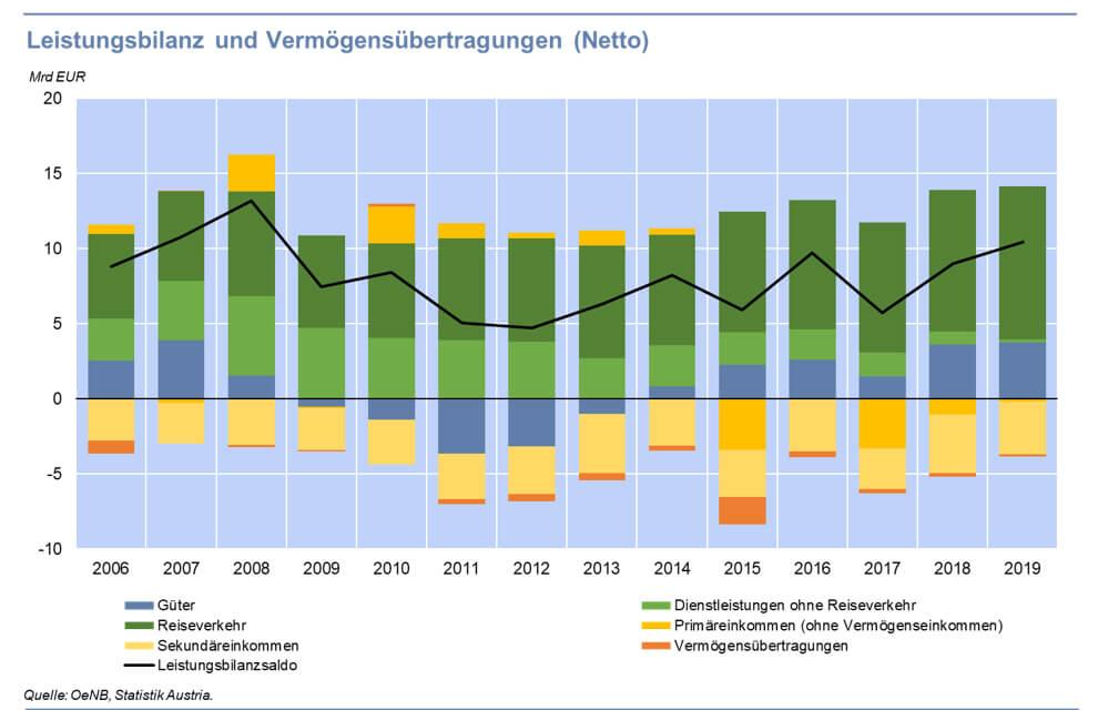 Nach dem historisch drittbesten Ergebnis im Jahr 2019 setzt die Leistungsbilanz der österreichischen Außenwirtschaft krisenbedingt zu einer Talfahrt an.