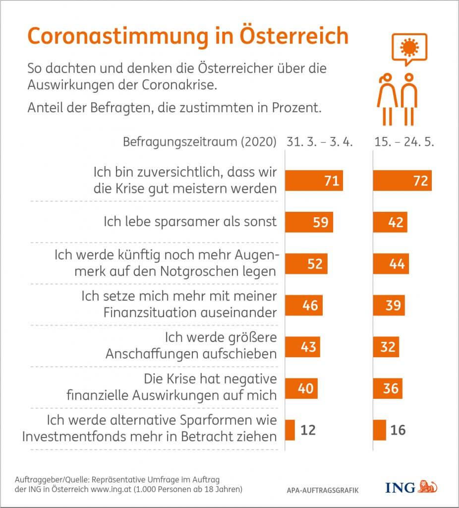 So dachten und denken die Österreicher über die Auswirkungen der Coronakrise.