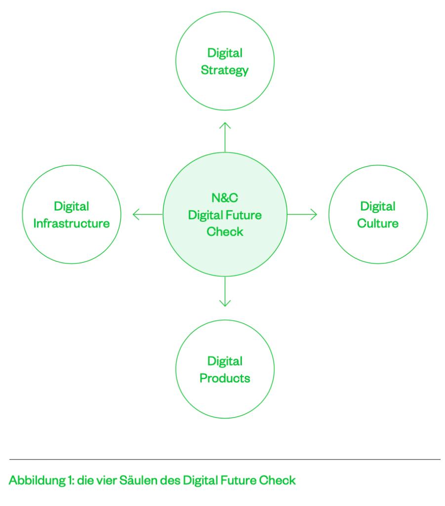 """Nagler & Company bietet mit dem """"Digital Future Check"""" Unternehmen Unterstützung bei der Bewältigung dieser Herausforderung im Rahmen der digitalen Transformation an."""