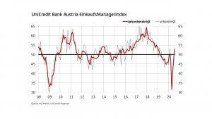 UniCredit Bank Austria EinkaufsManagerIndex
